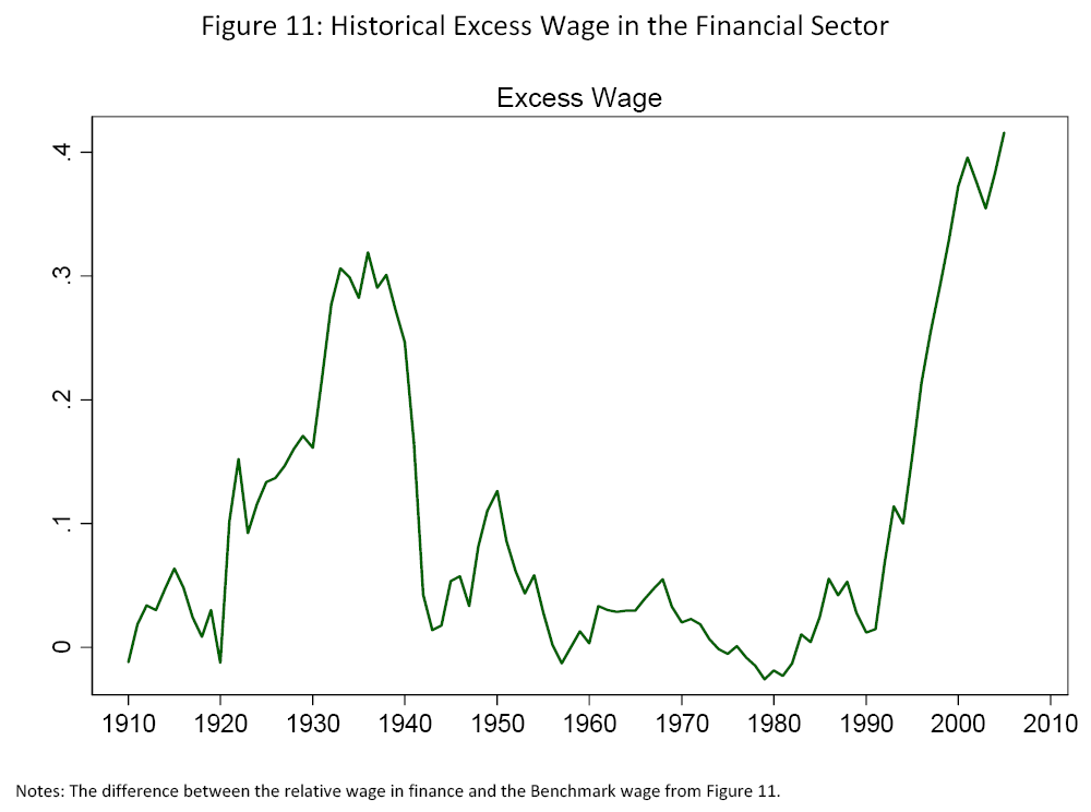 Wages of bankers in the US 1999 to 2006