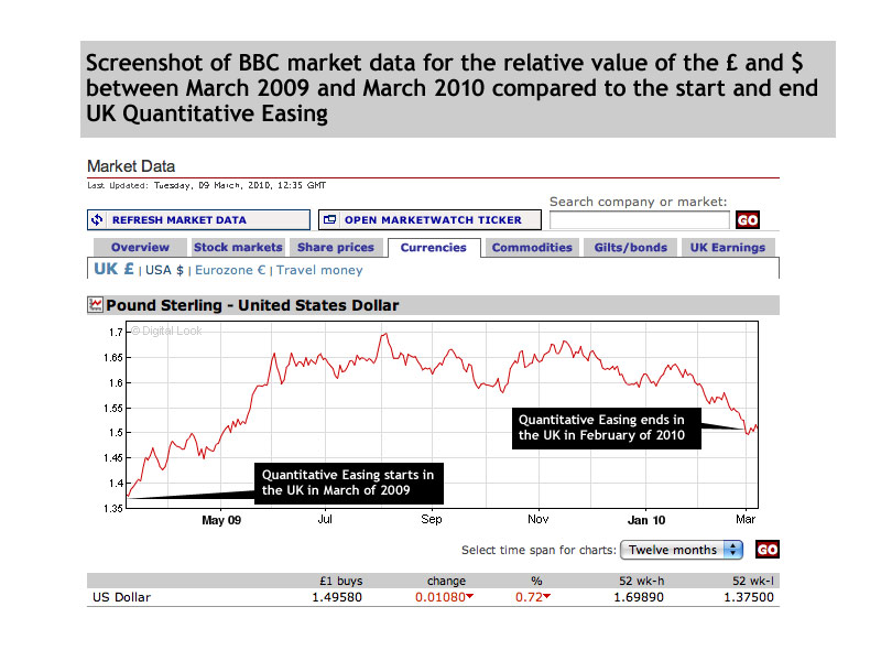 UK quantitative Easing Sterling Dollar relative values BBC chart. Matt Buck Hack Cartoons