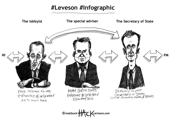 Cartoon: Leveson lobbyist infographic - Frederic Michel, Adam Amith + Jeremy Hunt © Matthew Buck Hack Cartoons